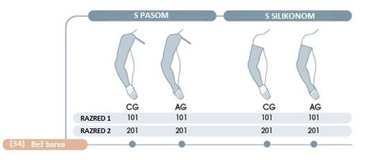 Modeli elastičnih kompresijskih rokavic