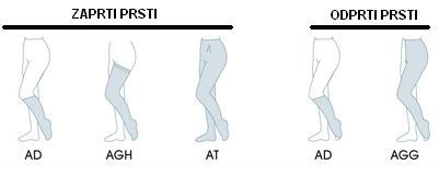 Modeli terapevtskih nogavic