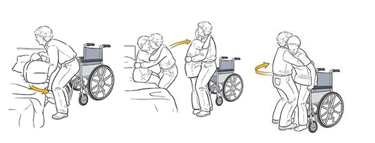 Posedanje iz postelje na invalidski voziček